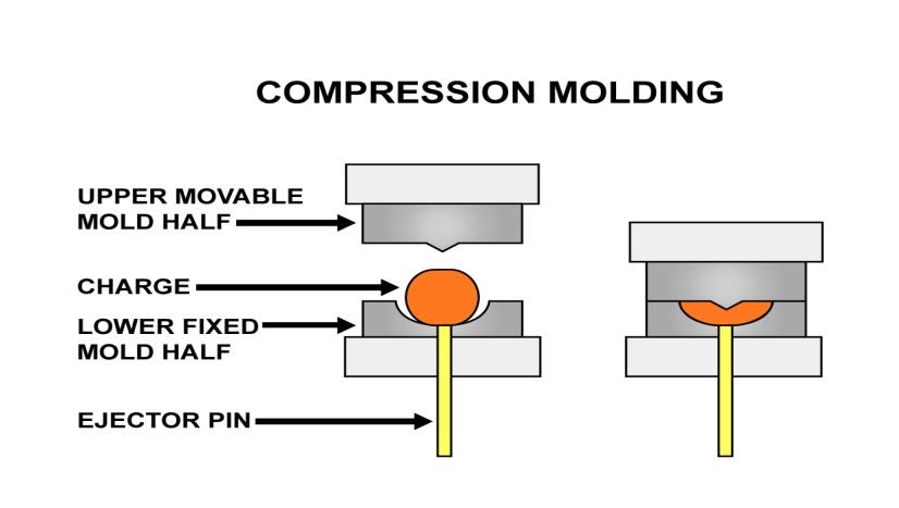 Compression moulding rubber, advantages & disadvantages